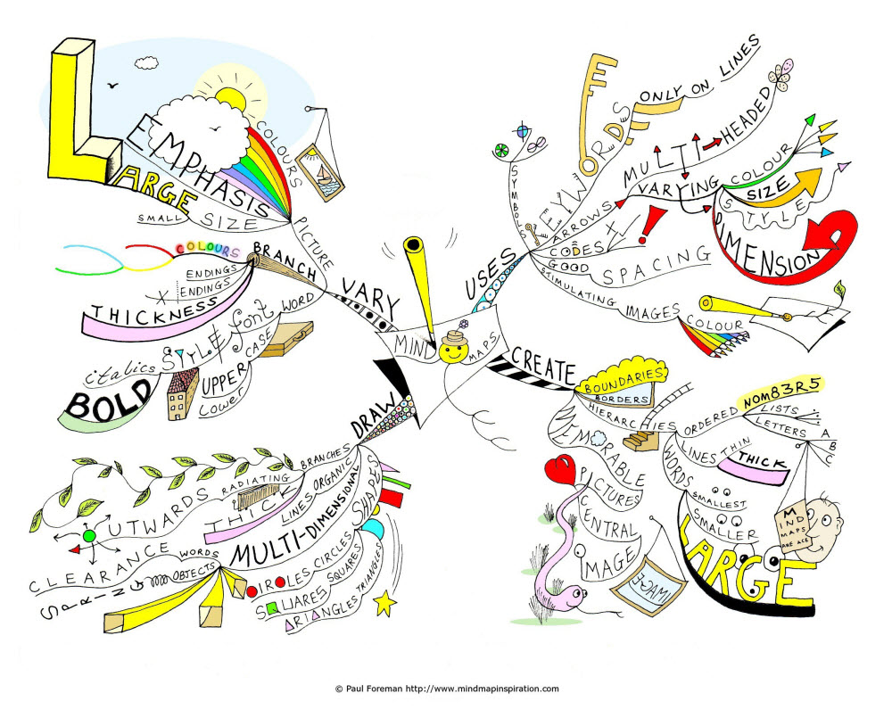 Drawing mind maps in this way allows for greater flexibility and