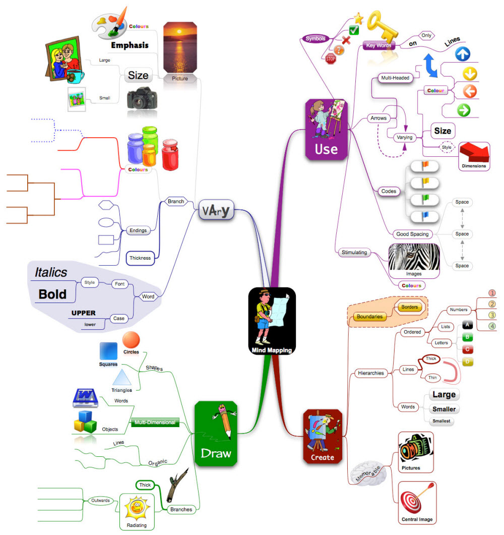 http://blog.iqmatrix.com/wp-content/gallery/how-to-mind-map/novamind-example.jpg