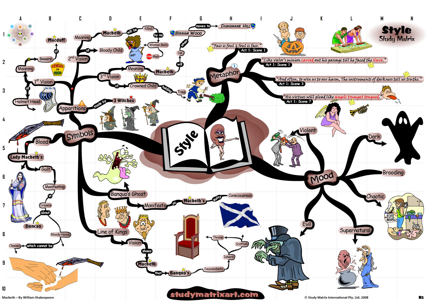 Mindmap of Macbeth style analysis
