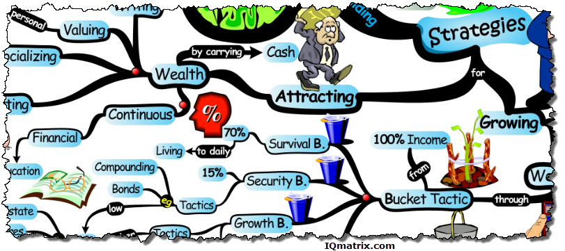 Wealth Building Strategies
