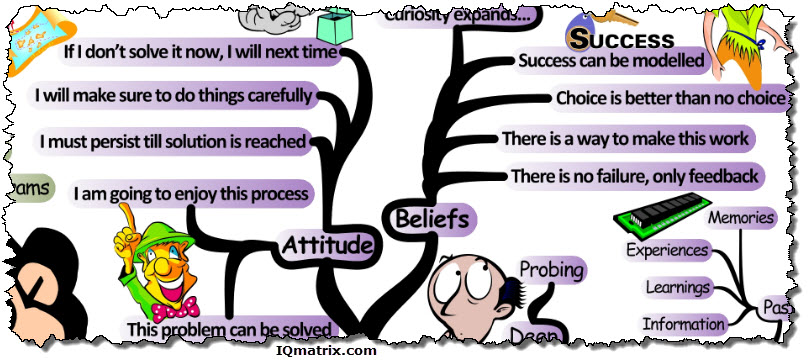 Problem Solving Required Attitudes and Beliefs