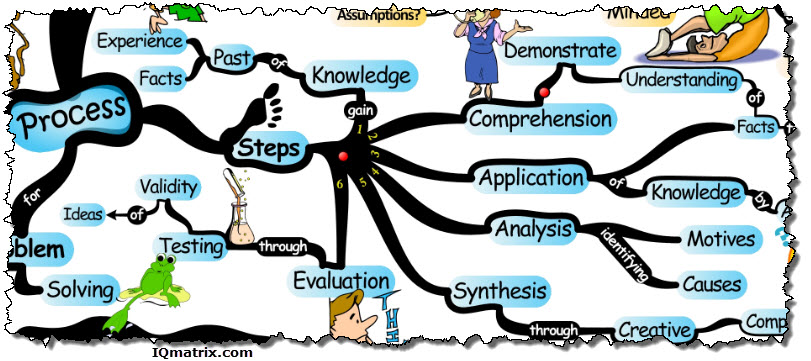 critical thinking process diagram These five simple tools allow you to inspire critical thinking in your students,  helping them  while this tool only has pre-defined flow chart games, in a variety  of.
