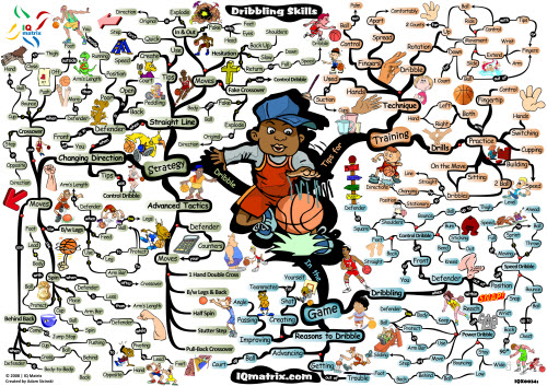 Basketball Coaching Dribbling Skills | Mind Map