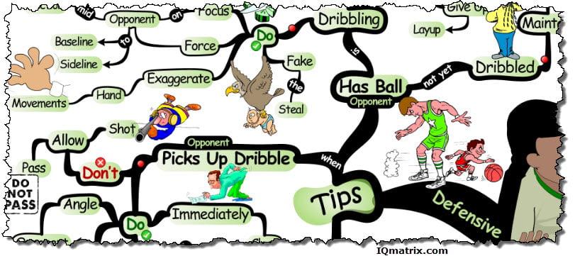 Basketball Defensive Tips