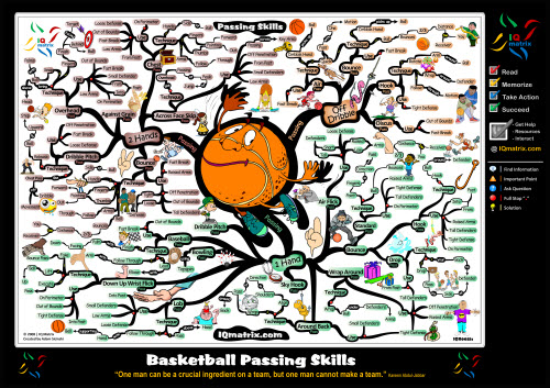 formations in basketball. of a asketball game that