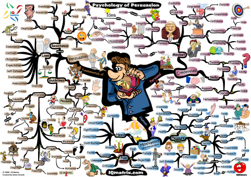 The Psychology of Persuasion - Mind Map