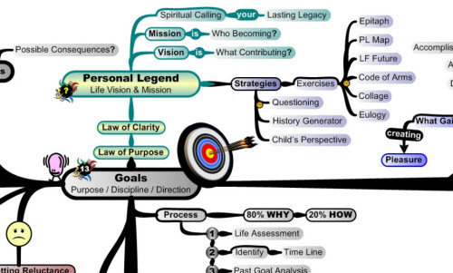 MasterMind Matrix Goal Setting | Concept Map