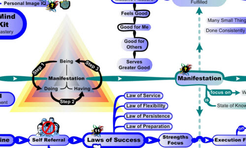 MasterMind Matrix Chart: Manifestation Triangle | Concept Map