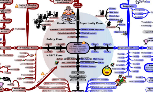 MasterMind Matrix Chart: Habit Formation Zone | Concept Map