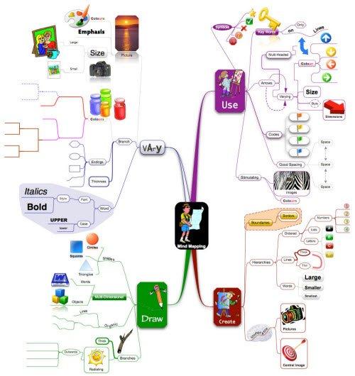 NovaMind: How to Mind Map