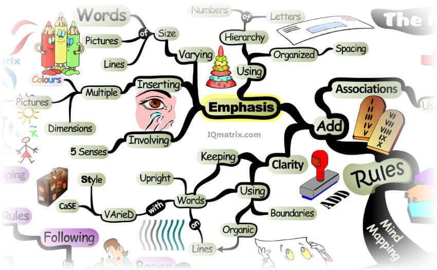 The Rules for Mind Mapping