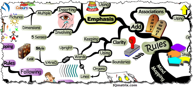 The Rules of Mind Mapping