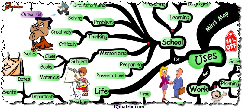 Various Uses for a Mind Map