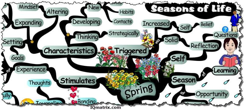 Essay Spring Season