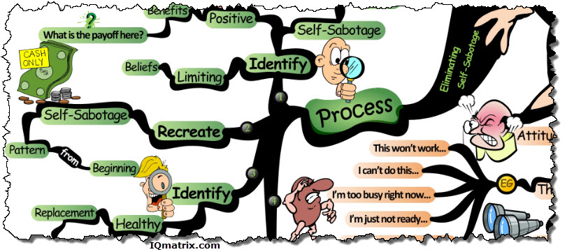 Process for Eliminating Self-Sabotage
