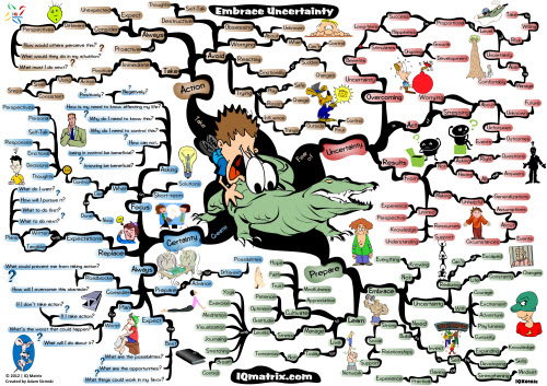 04-05-2013 - [IQ matrix Blog] Here is a mind map to help you find comfort within uncertainty