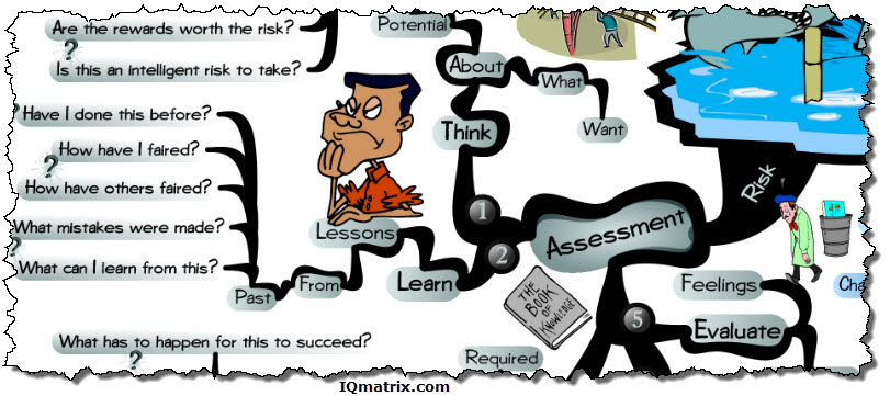 Risk Taking Assessment