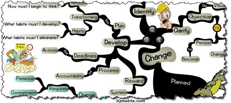 A Process for Planned Change
