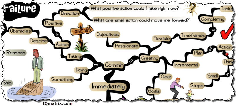 Immediate Actions to Overcome Failure