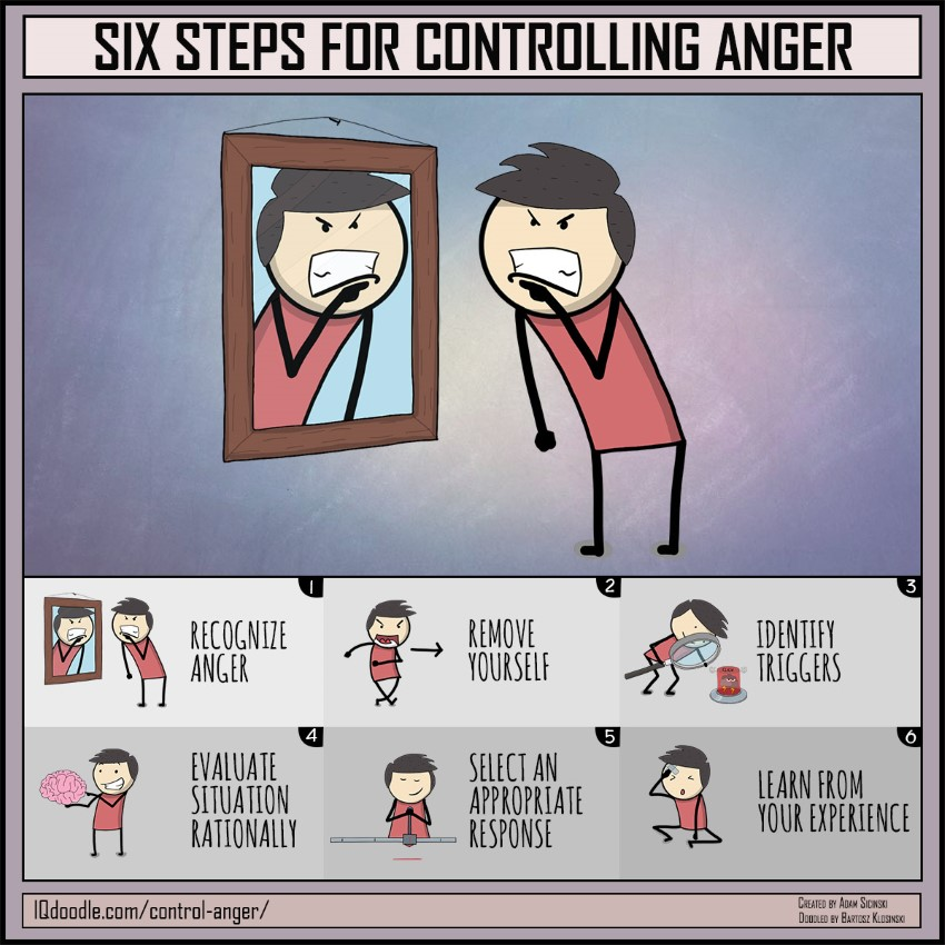 Six Steps for Controlling Anger