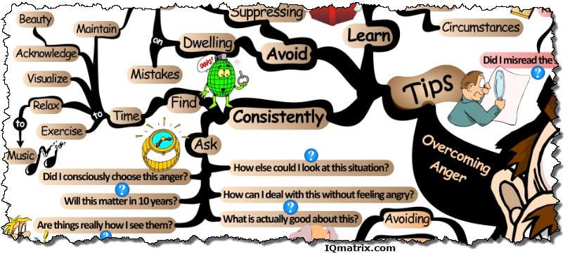 Overcoming Anger Tips
