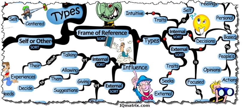 Frame of Reference Sort Meta-Program