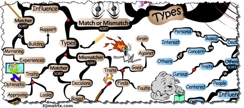 Match Mismatch Sort Meta-Program