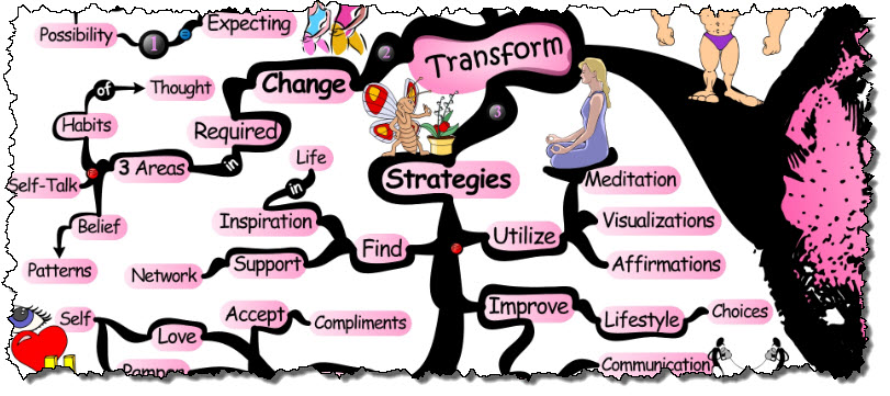 Transforming Self-Concept