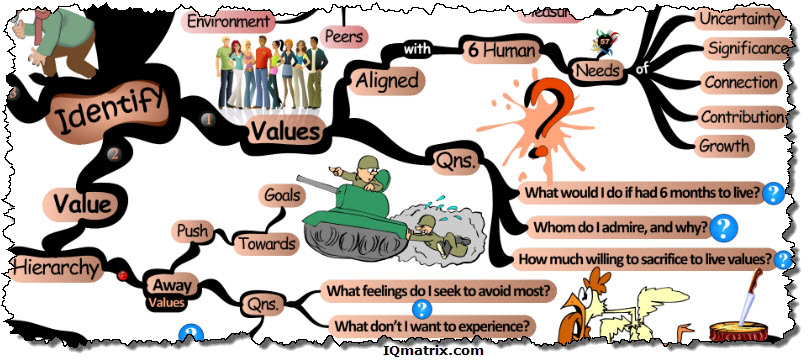your personal values essay Develop a personal philosophy – 6 questions to answer  will enable you to define your personal philosophy  develop a personal philosophy – 6 questions to.