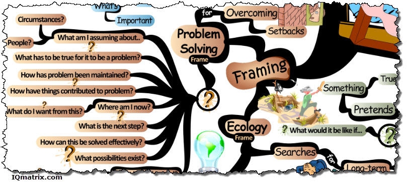 The Problem Solving Frame