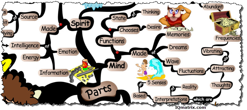 Spiritual Parts