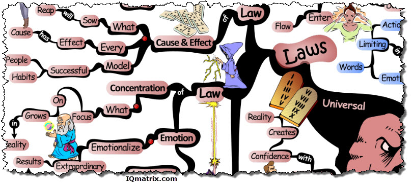 Universal Laws of Manifestation