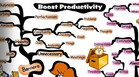 Boosting Productivity