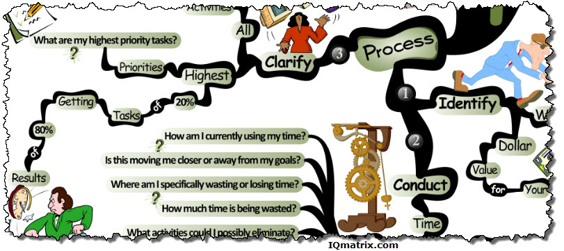 Unlocking The Productivity Process