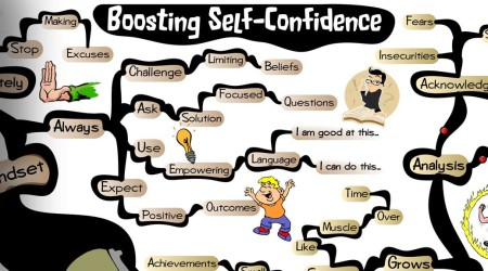Boosting Self-Confidence