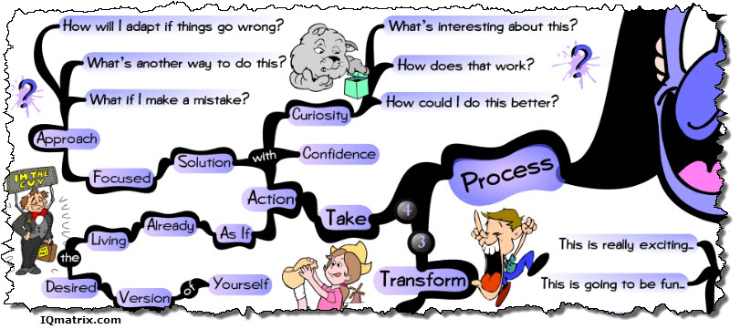 A Process for Faking Confidence