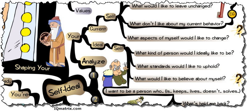Shaping Your Self-Ideal