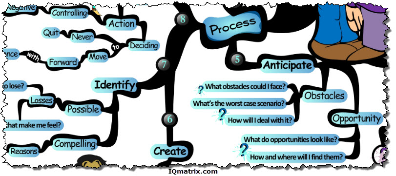 Eliminating Self-Doubt Process