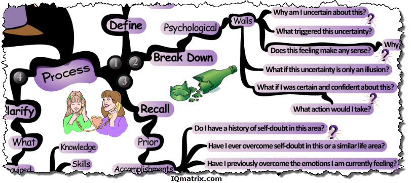 A Process for Overcoming Self-Doubt