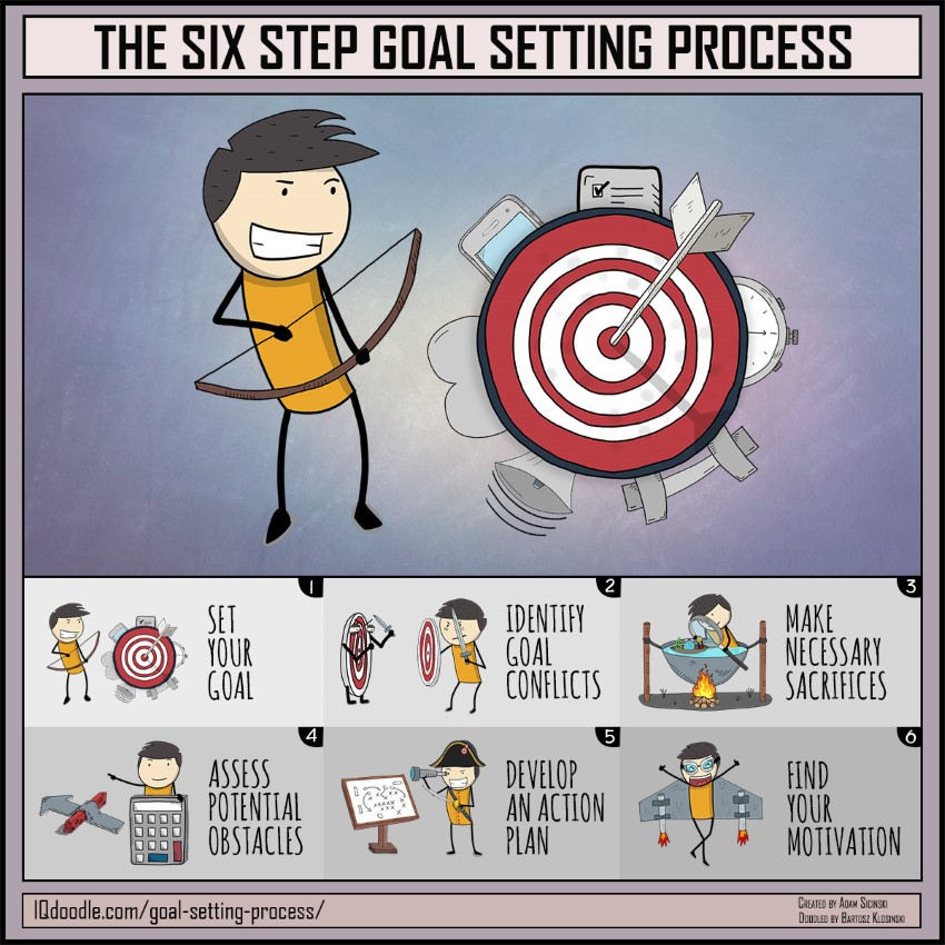 The Six Step Goal Setting Process