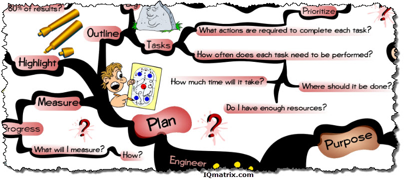 Engineering Your Plan of Action