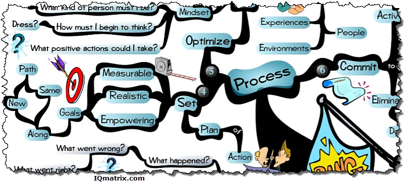 A Process for Starting Over Again