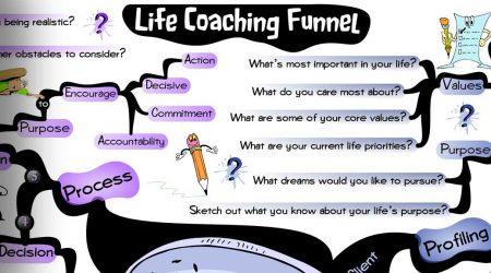 Life Coaching Funnel