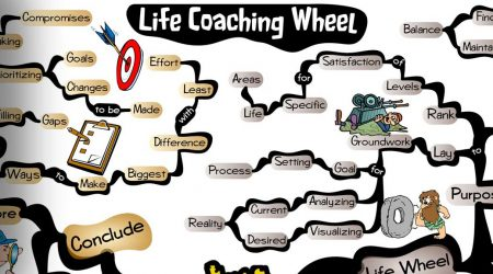 The Life Coaching Wheel of Life