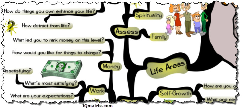 Questions for the Life Coaching Wheel of Life
