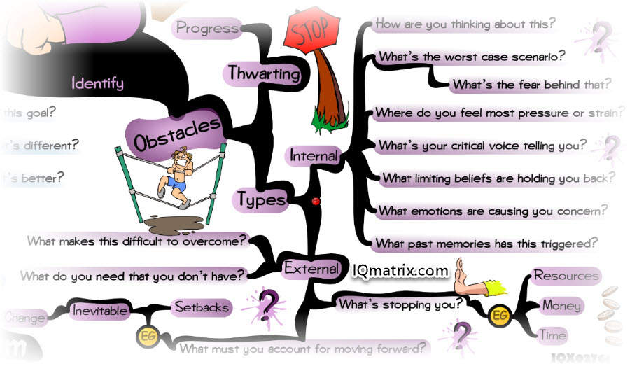 Identify Obstacles