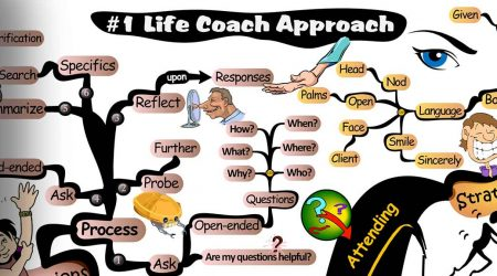 Becoming an Exceptional Life Coach