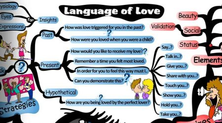 The Language of Love: How to Make Anyone Fall in Love with You