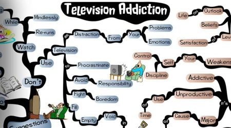what is tv addiction