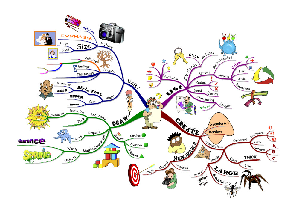 The complete guide on how to mind map for beginners for Map drawing program